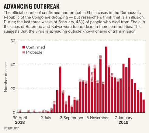 Ebola Stats March 2019