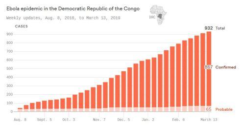 Ebola cases Mar 2019 - Axios