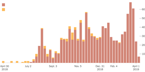NYT Ebola cases by week 2019 April 9