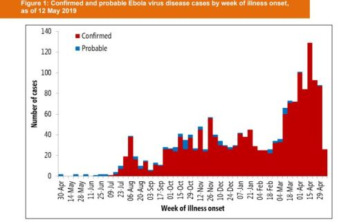 Ebola cases to April 29