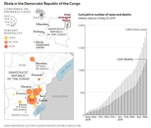 Ebola stats May 2019